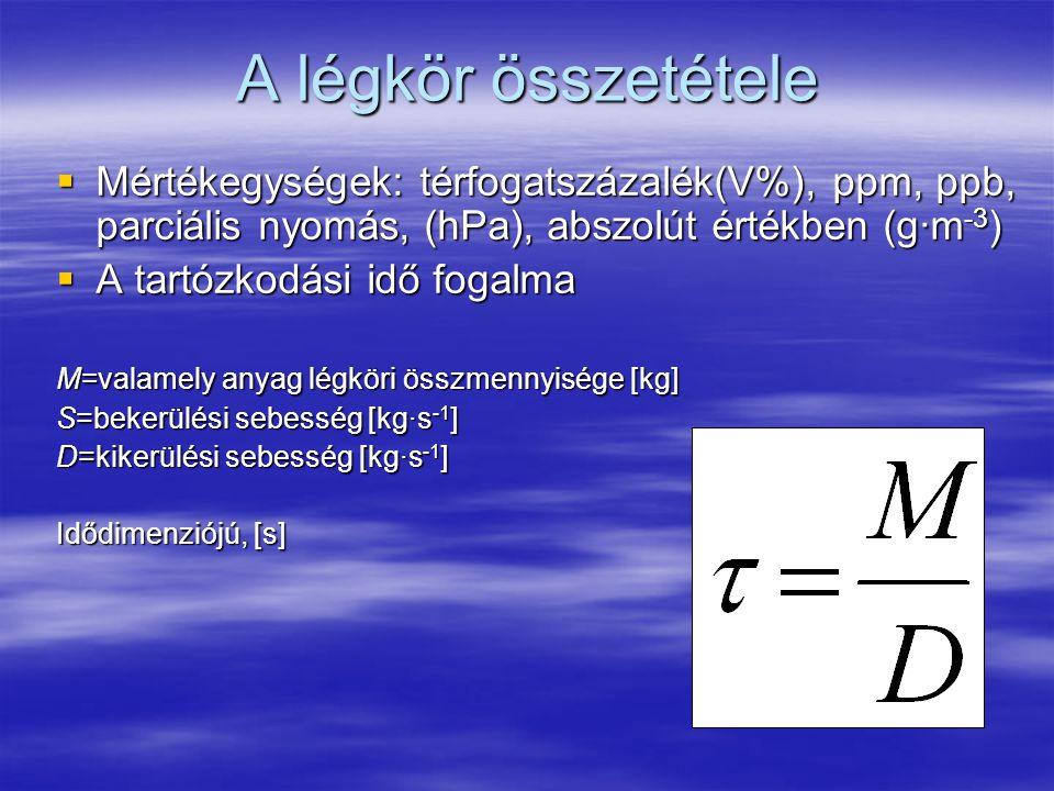 A légkör összetétele Mértékegységek: térfogatszázalék(V%), ppm, ppb, parciális nyomás, (hPa), abszolút értékben (g∙m-3)
