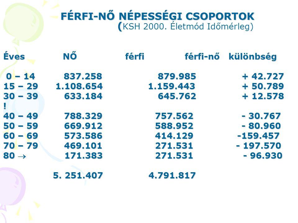 FÉRFI-NŐ NÉPESSÉGI CSOPORTOK (KSH 2000. Életmód Időmérleg)