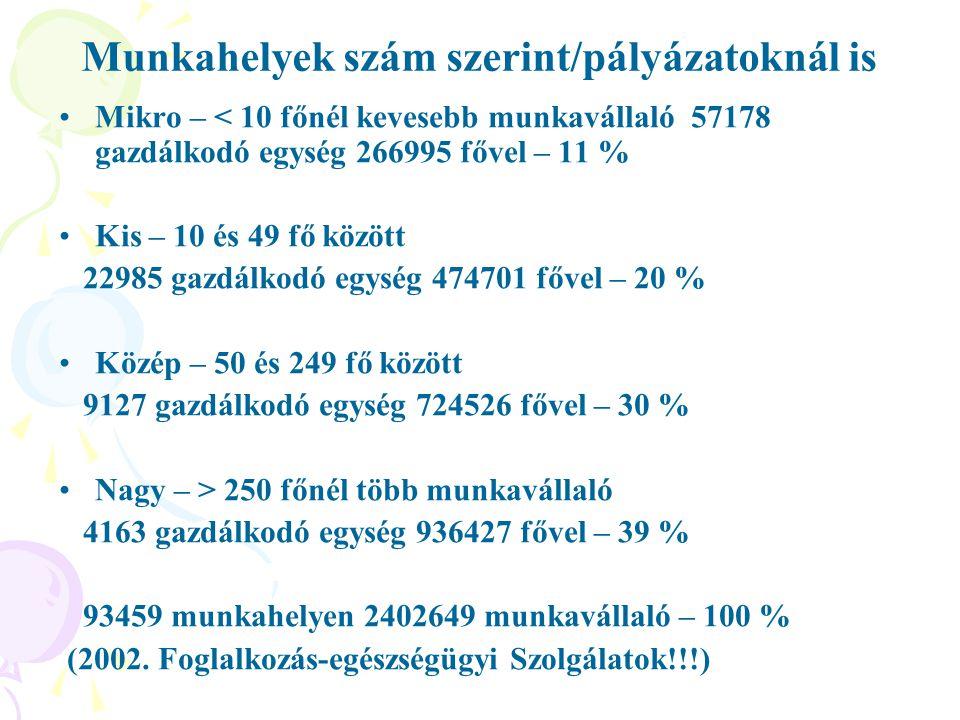 Munkahelyek szám szerint/pályázatoknál is