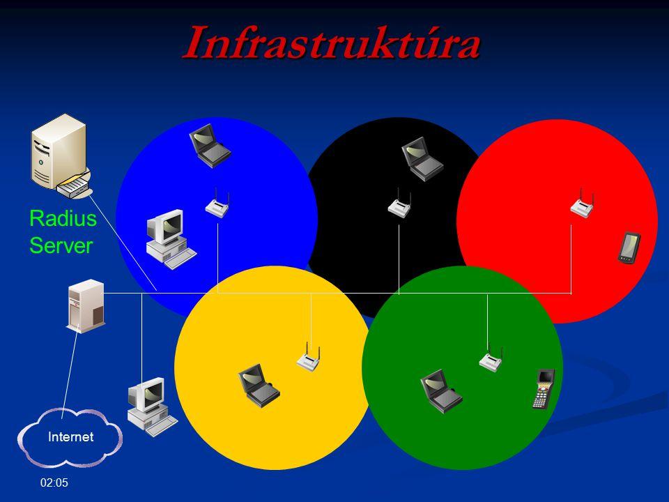 Infrastruktúra Radius Server Internet 09:35
