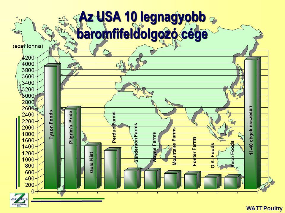 Az USA 10 legnagyobb baromfifeldolgozó cége