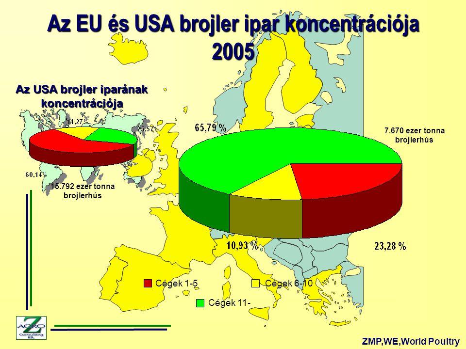 Az EU és USA brojler ipar koncentrációja Az USA brojler iparának