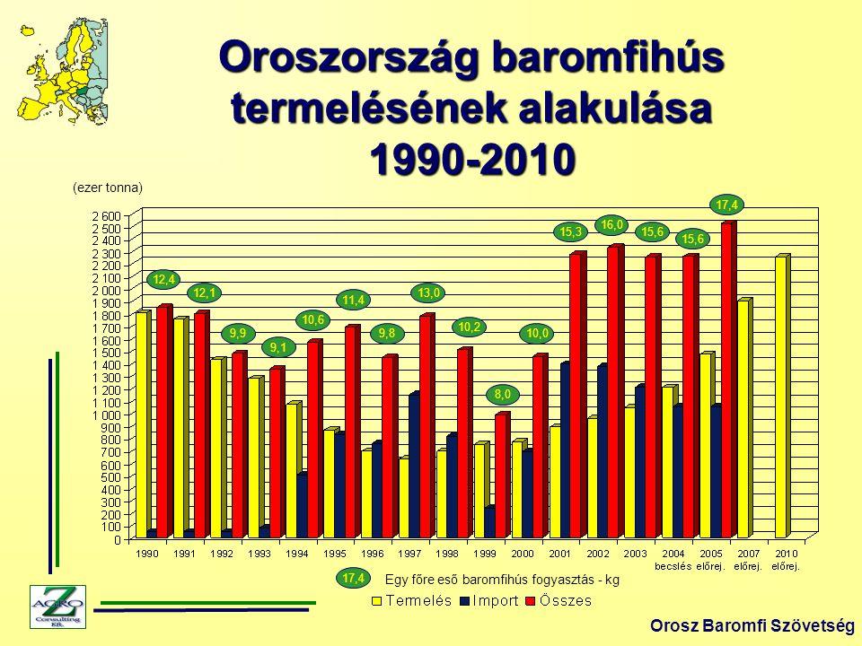 Oroszország baromfihús termelésének alakulása