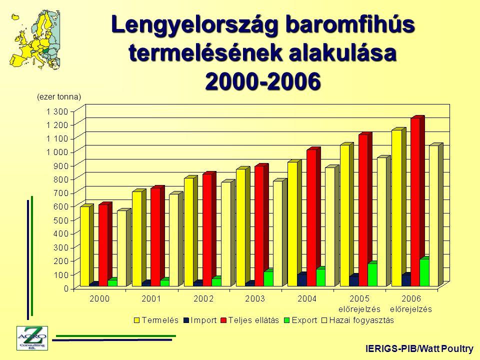Lengyelország baromfihús termelésének alakulása