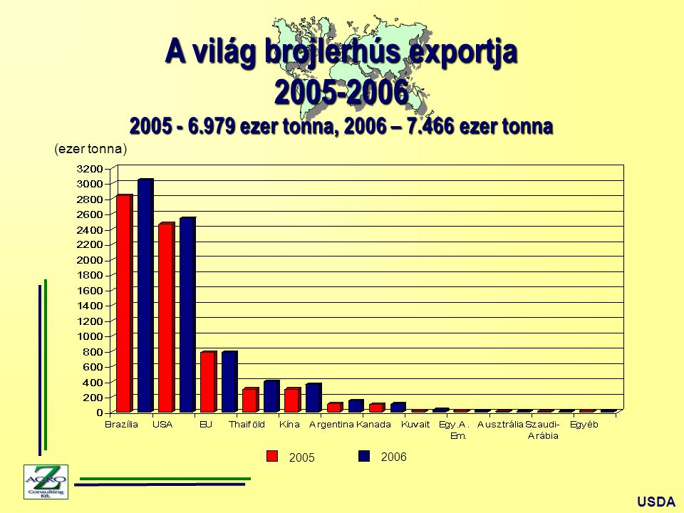 A világ brojlerhús exportja 2005-2006
