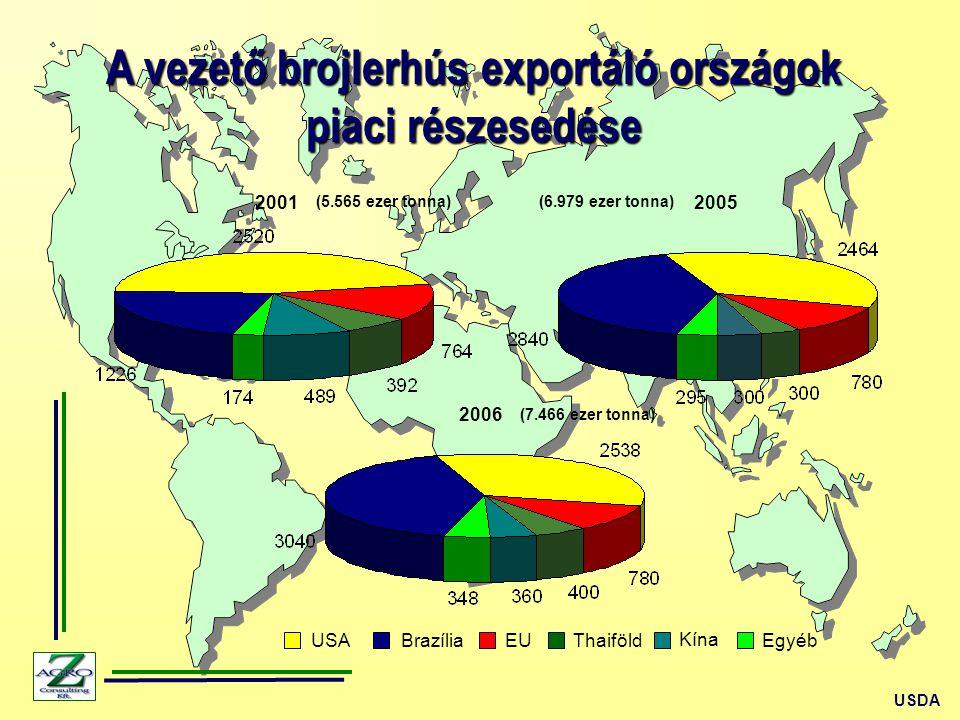 A vezető brojlerhús exportáló országok