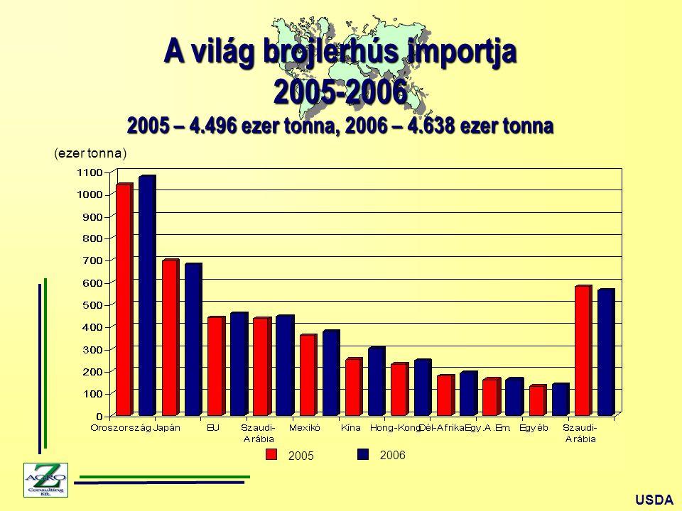 A világ brojlerhús importja 2005-2006