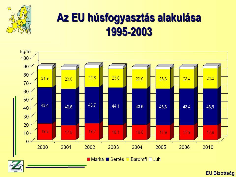 Az EU húsfogyasztás alakulása