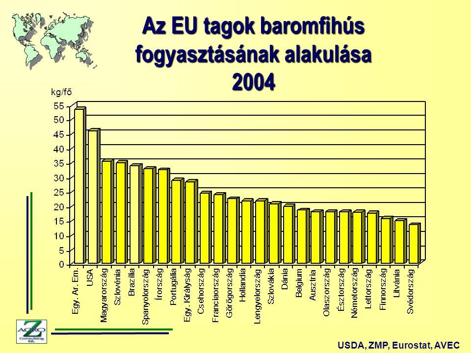 Az EU tagok baromfihús fogyasztásának alakulása