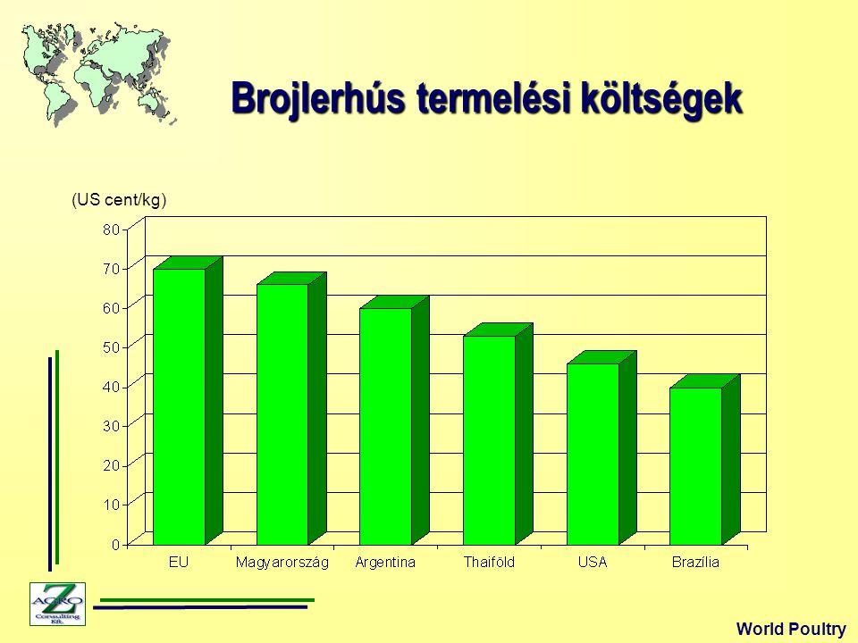 Brojlerhús termelési költségek