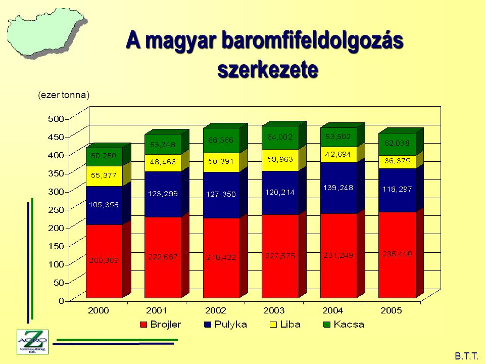A magyar baromfifeldolgozás