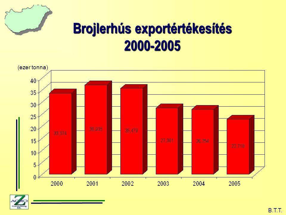 Brojlerhús exportértékesítés