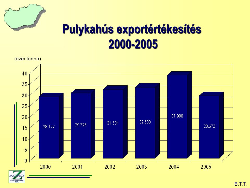 Pulykahús exportértékesítés 2000-2005