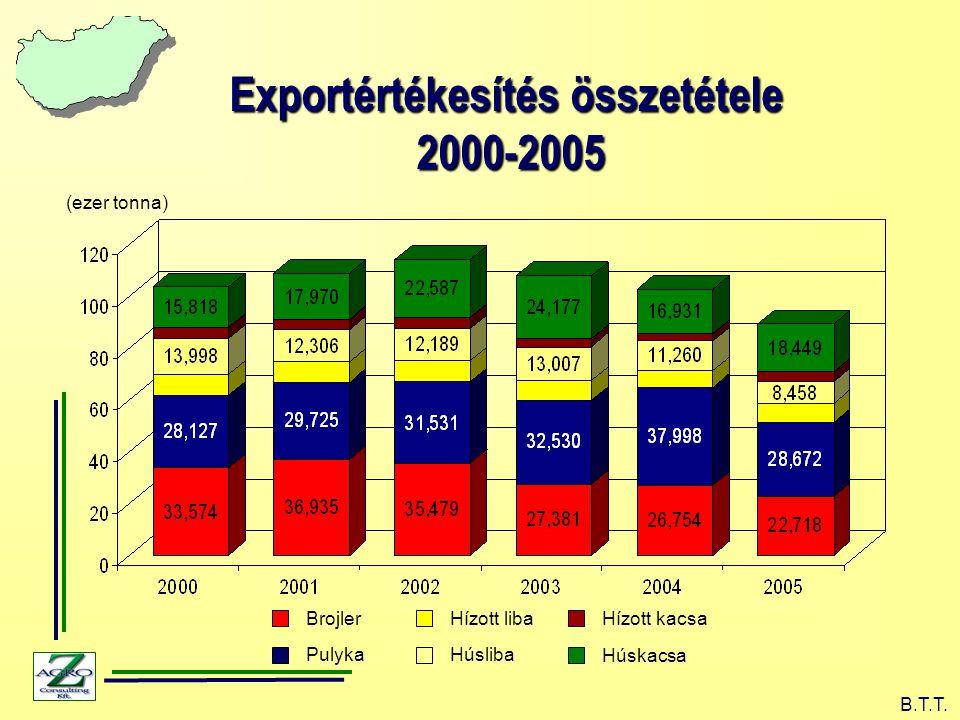 Exportértékesítés összetétele 2000-2005