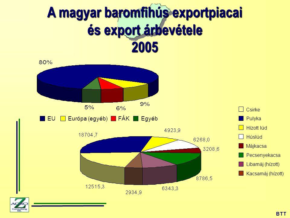 A magyar baromfihús exportpiacai