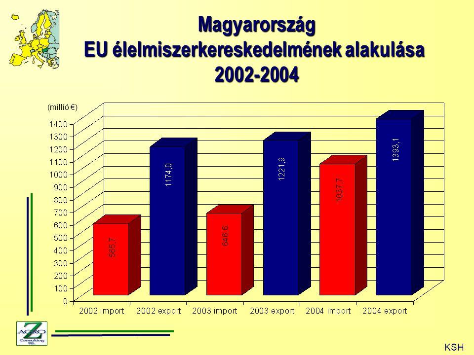 Magyarország EU élelmiszerkereskedelmének alakulása 2002-2004