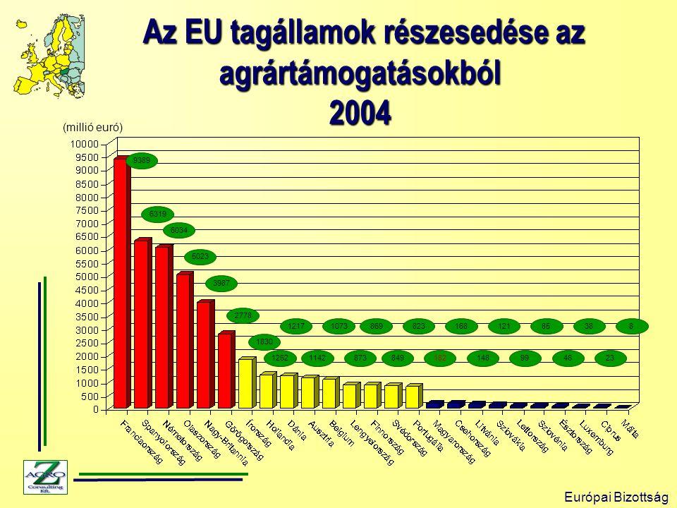 Az EU tagállamok részesedése az agrártámogatásokból 2004