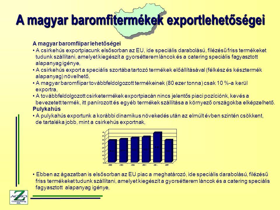 A magyar baromfitermékek exportlehetőségei