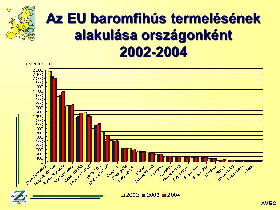 Az EU baromfihús termelésének alakulása országonként
