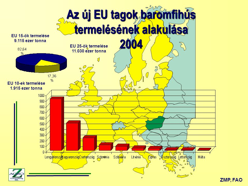 Az új EU tagok baromfihús termelésének alakulása