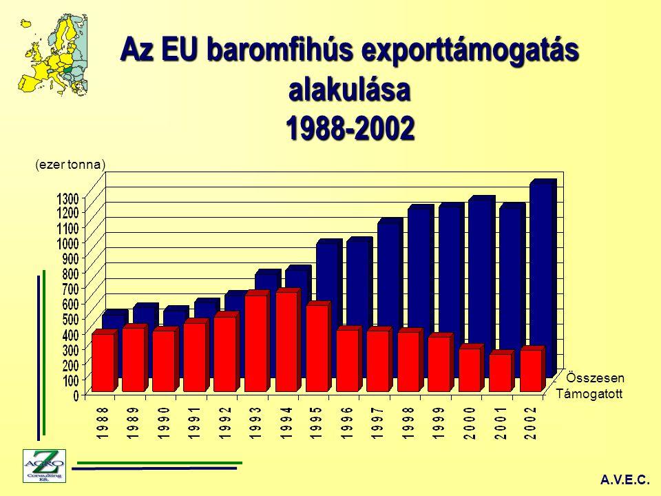 Az EU baromfihús exporttámogatás