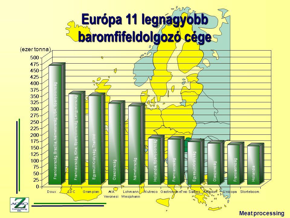 Európa 11 legnagyobb baromfifeldolgozó cége