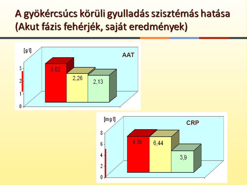 A gyökércsúcs körüli gyulladás szisztémás hatása (Akut fázis fehérjék, saját eredmények)
