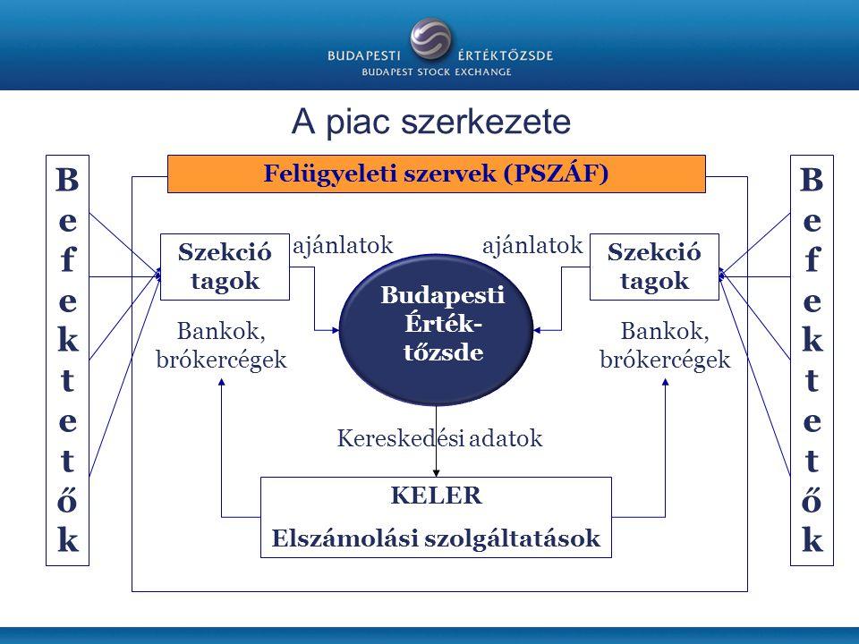 A piac szerkezete B e f k t ő B e f k t ő Felügyeleti szervek (PSZÁF)