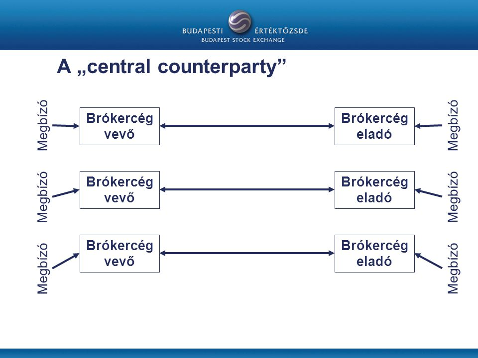 "A ""central counterparty"