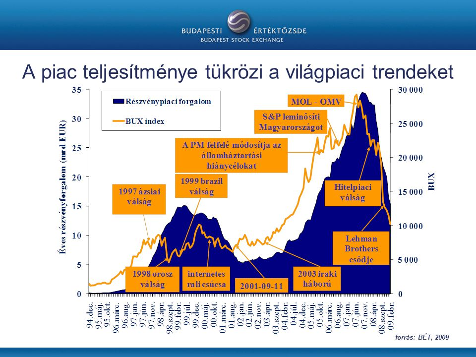 A piac teljesítménye tükrözi a világpiaci trendeket