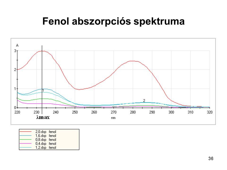 Fenol abszorpciós spektruma