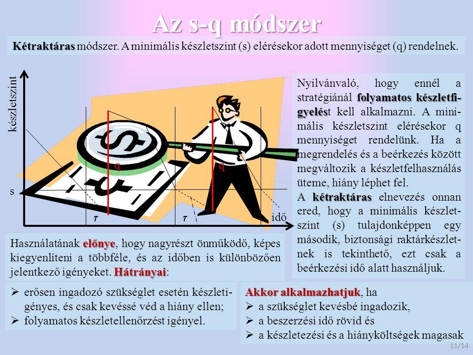Az s-q módszer Kétraktáras módszer. A minimális készletszint (s) elérésekor adott mennyiséget (q) rendelnek.
