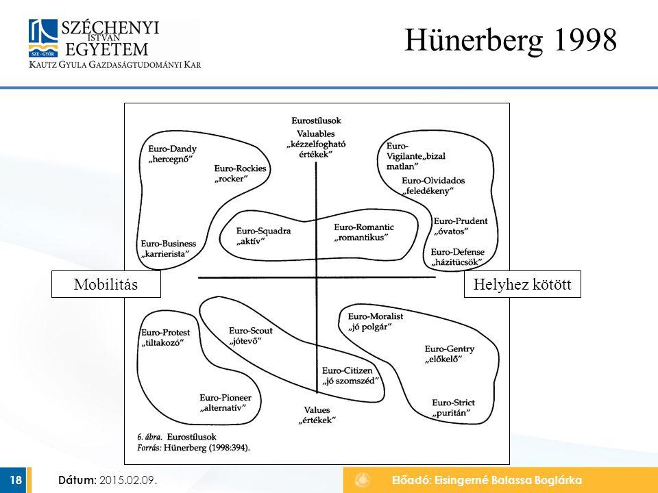 Hünerberg 1998 Mobilitás Helyhez kötött Dátum: 2015.02.09.