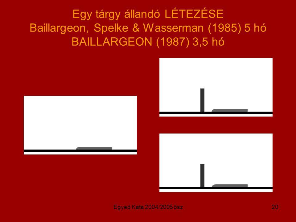 Egy tárgy állandó LÉTEZÉSE Baillargeon, Spelke & Wasserman (1985) 5 hó BAILLARGEON (1987) 3,5 hó