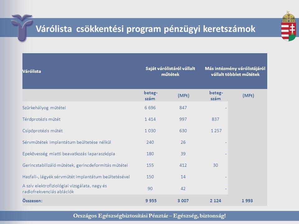 Várólista csökkentési program pénzügyi keretszámok