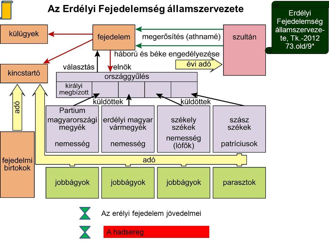Erdélyi Fejedelemség államszerveze-te, Tk.-2012 73.old/9*