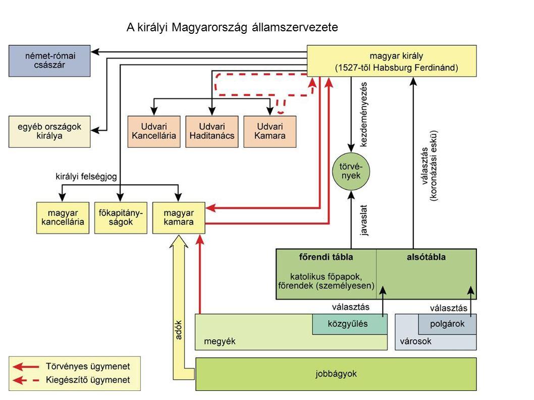 A királyi Magyarország államszervezete