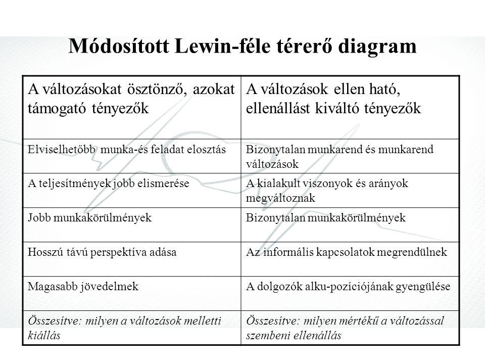 Módosított Lewin-féle térerő diagram