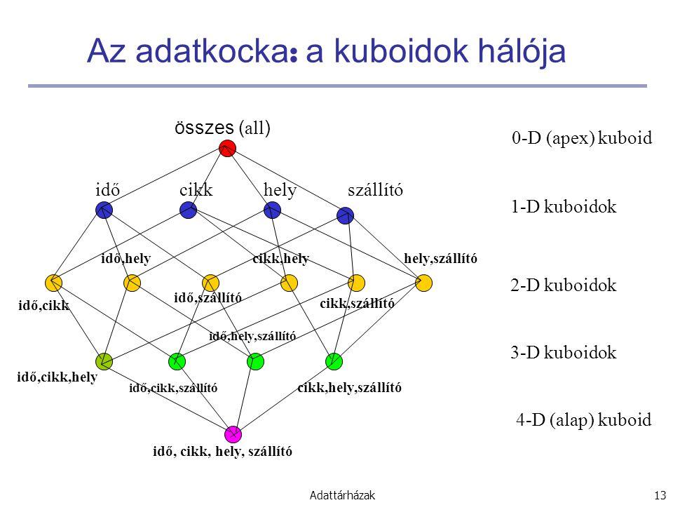 Az adatkocka: a kuboidok hálója