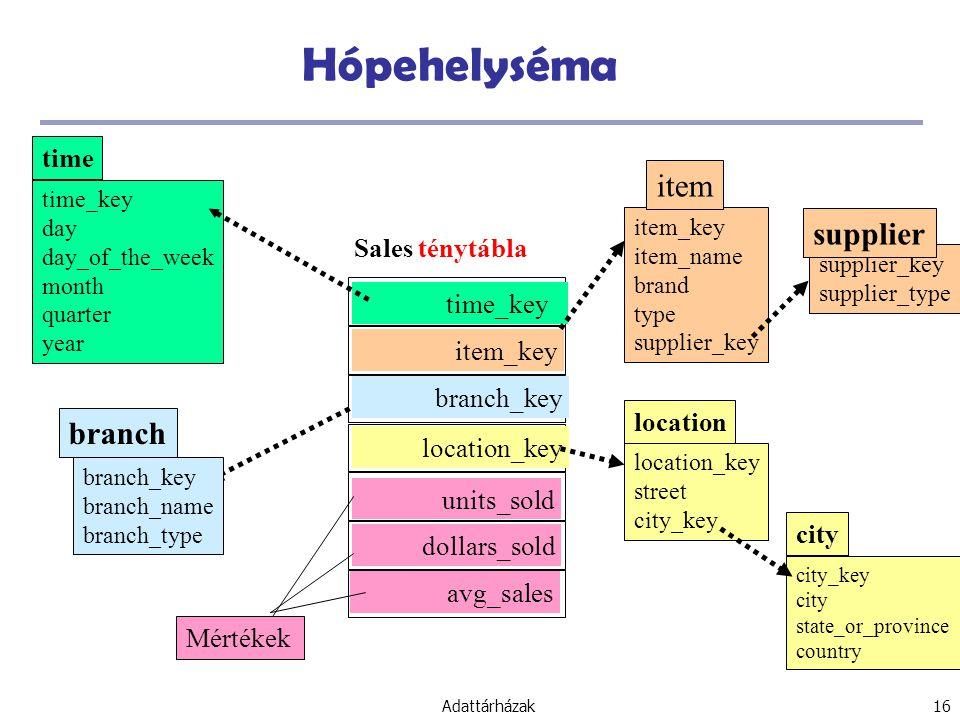 Hópehelyséma item supplier branch time Sales ténytábla time_key