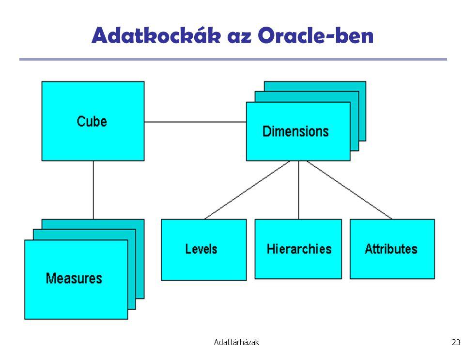 Adatkockák az Oracle-ben