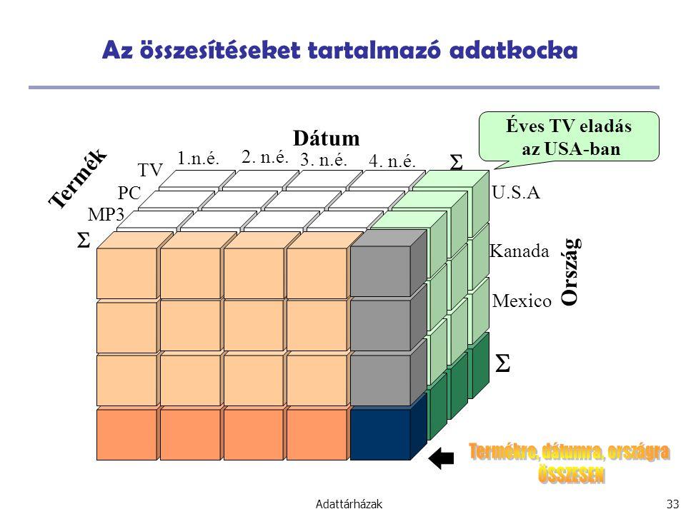 Az összesítéseket tartalmazó adatkocka