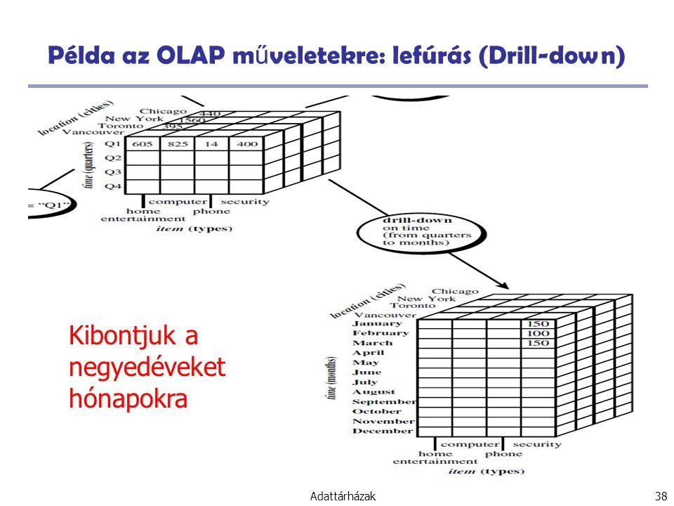 Példa az OLAP műveletekre: lefúrás (Drill-down)
