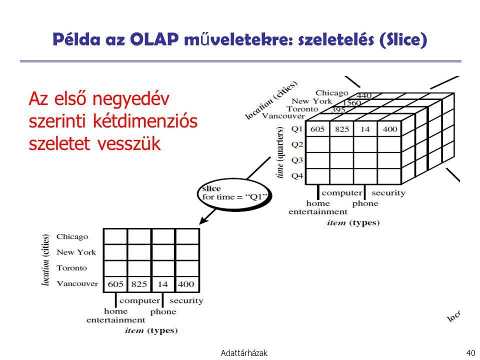 Példa az OLAP műveletekre: szeletelés (Slice)