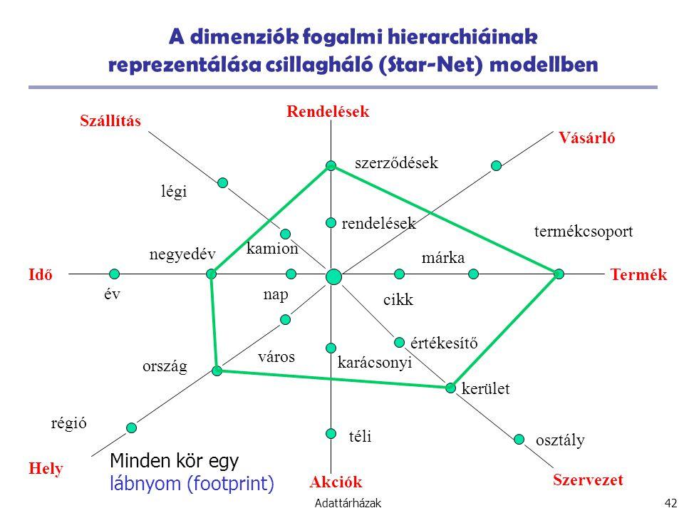 A dimenziók fogalmi hierarchiáinak reprezentálása csillagháló (Star-Net) modellben