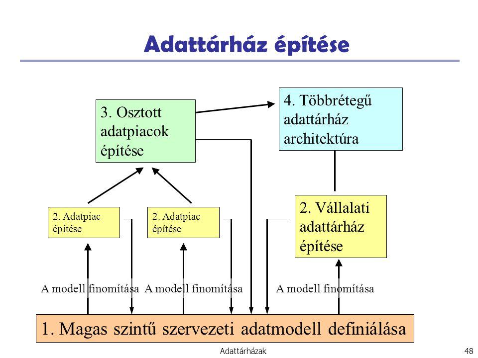 Adattárház építése 1. Magas szintű szervezeti adatmodell definiálása
