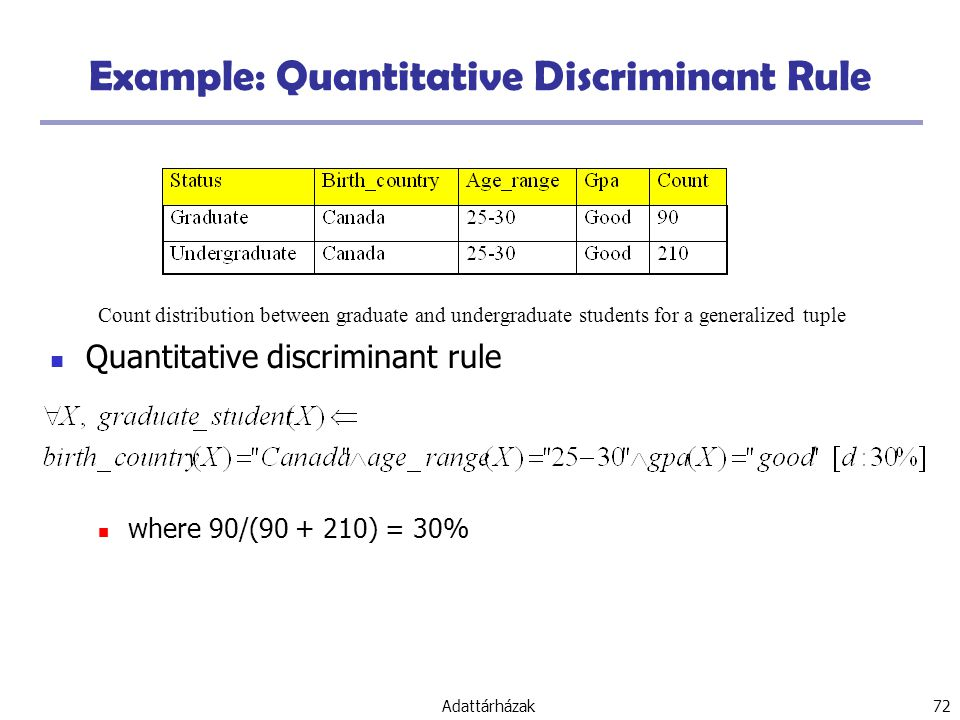 Example: Quantitative Discriminant Rule