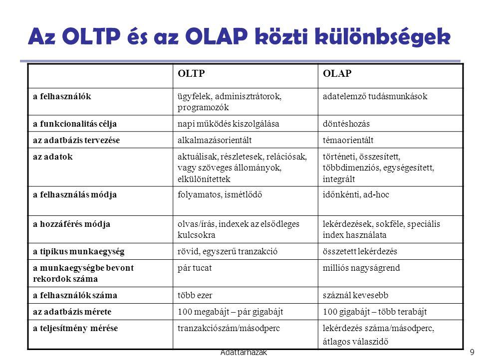 Az OLTP és az OLAP közti különbségek