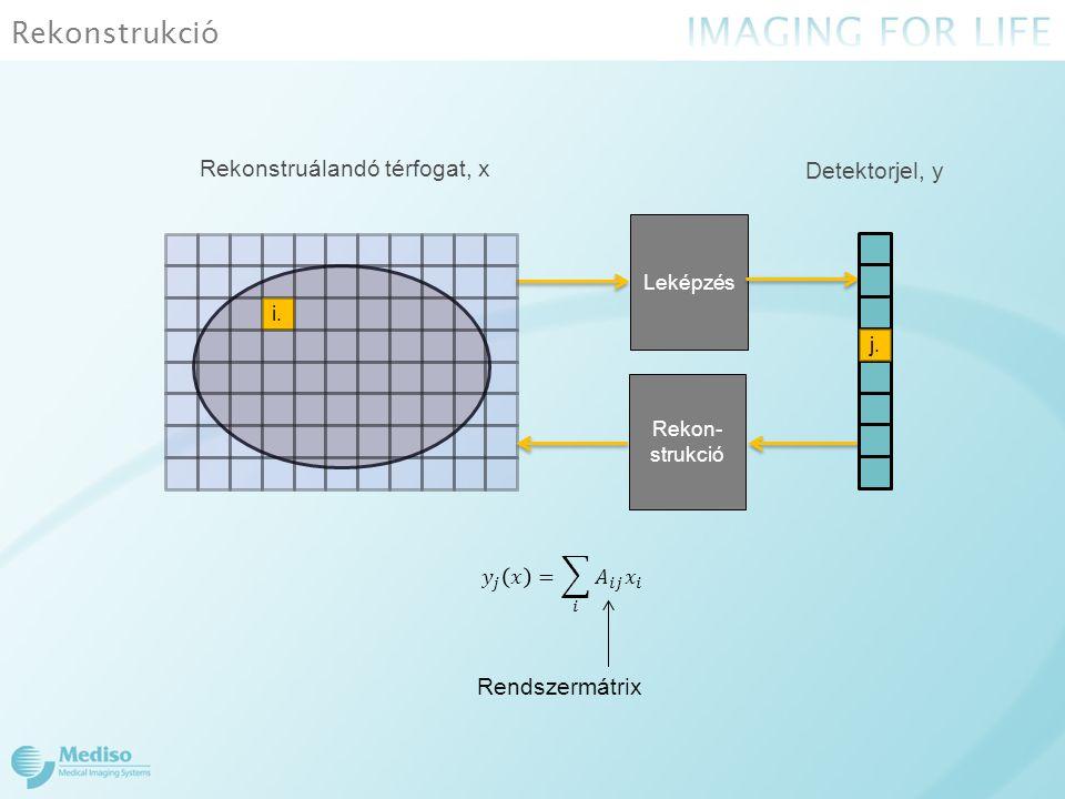 Rekonstrukció Rekonstruálandó térfogat, x Detektorjel, y