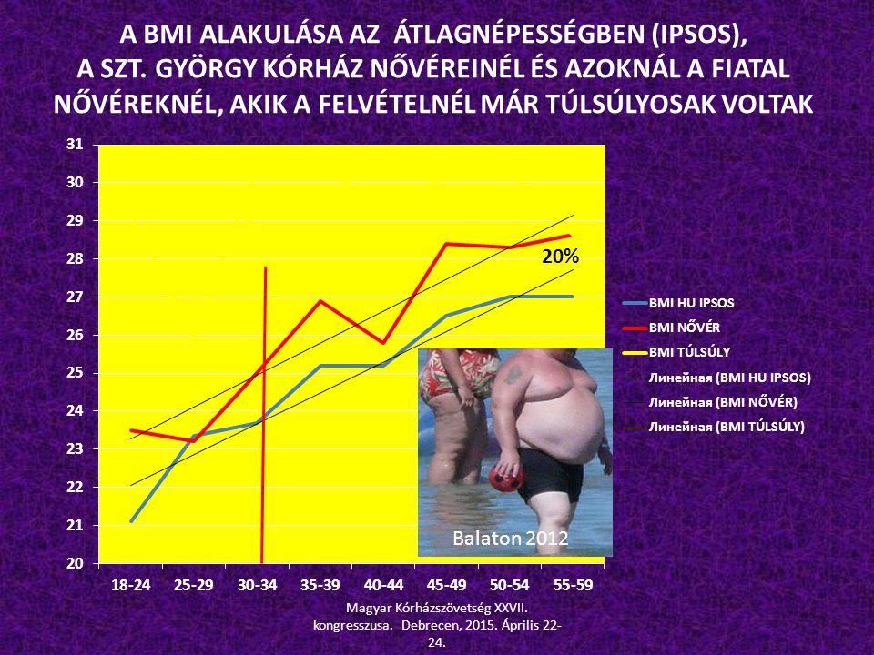 A BMI ALAKULÁSA AZ ÁTLAGNÉPESSÉGBEN (IPSOS),